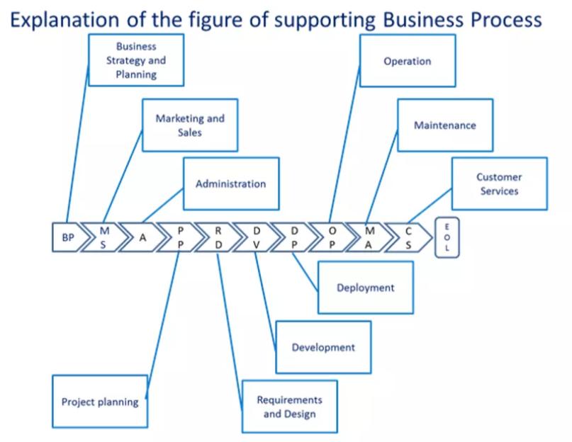 DevOps全业务生命周期流程